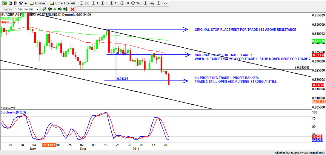 EURGBP Daily T-F entry