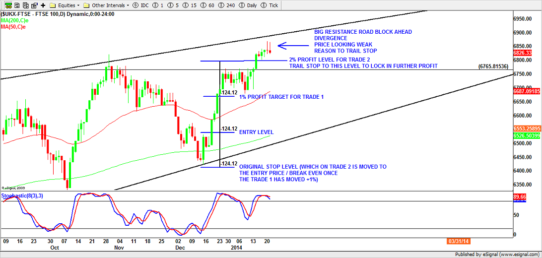 FTSE Trailed Stop