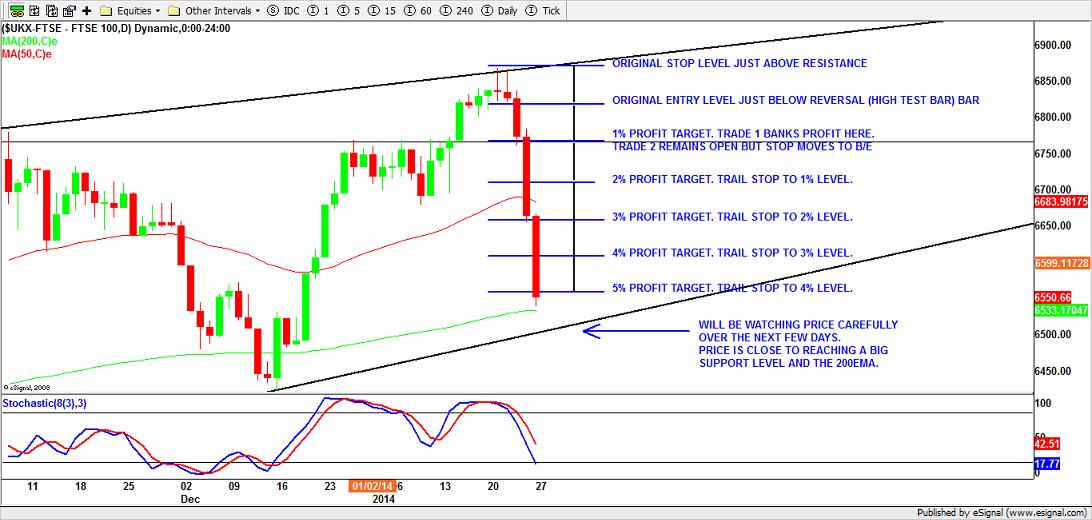 FTSE100 Short Trade